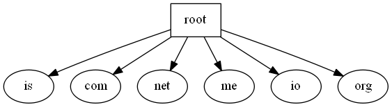 An clean example when testing for present edges