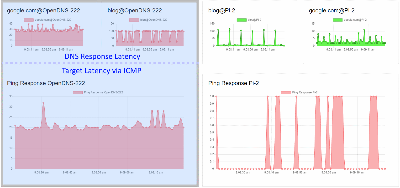 Locally run dashboard showing ICMP and DNS performance.