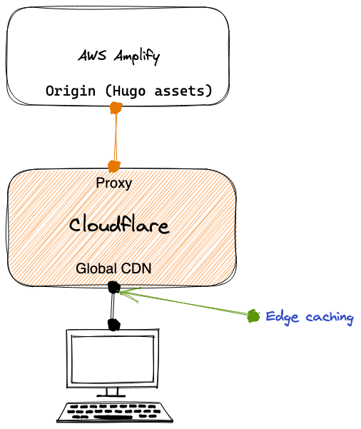 How I combined AWS Amplify with Cloudflare