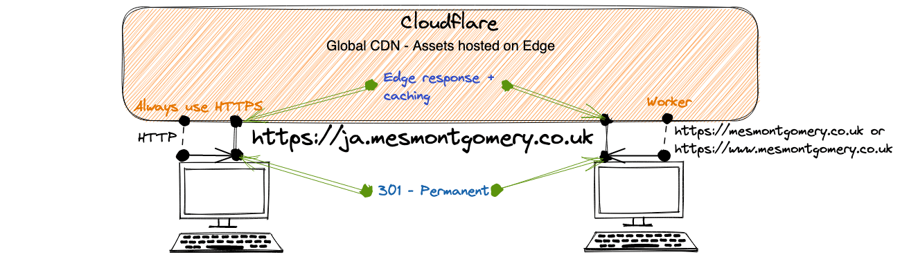 Redirects on Cloudflare